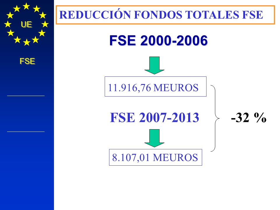 FSE 2000-2006 FSE 2007-2013 -32 % REDUCCIÓN FONDOS TOTALES FSE