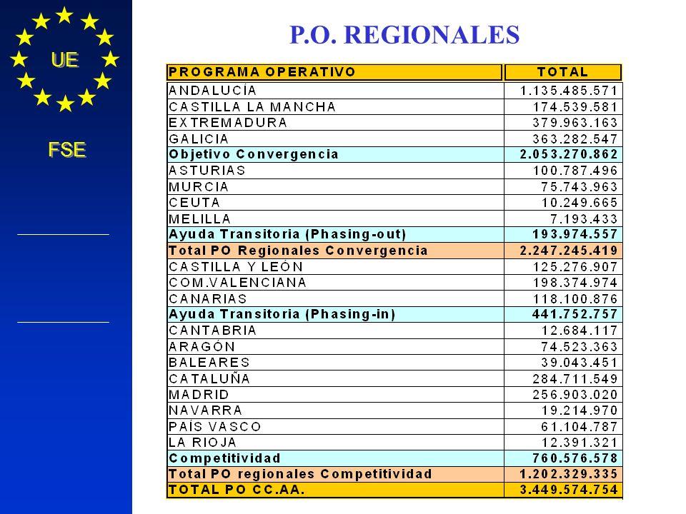 P.O. REGIONALES