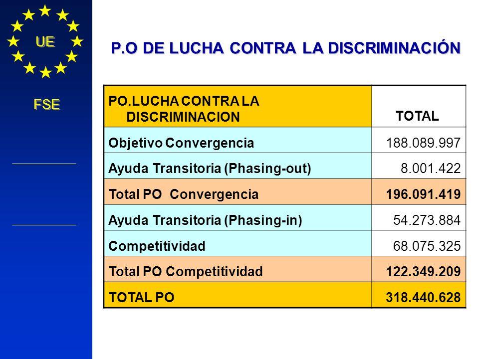 P.O DE LUCHA CONTRA LA DISCRIMINACIÓN