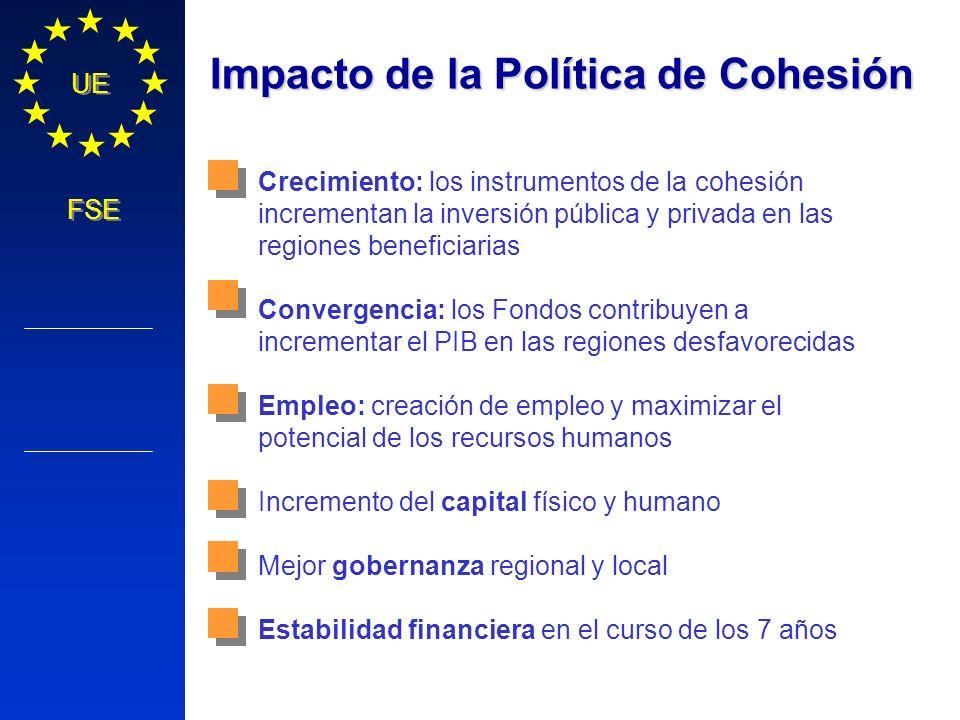 Impacto de la Política de Cohesión