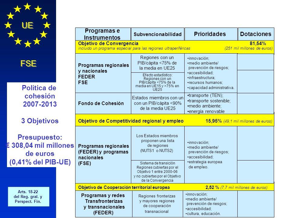 Política de cohesión 2007-2013 3 Objetivos Presupuesto: