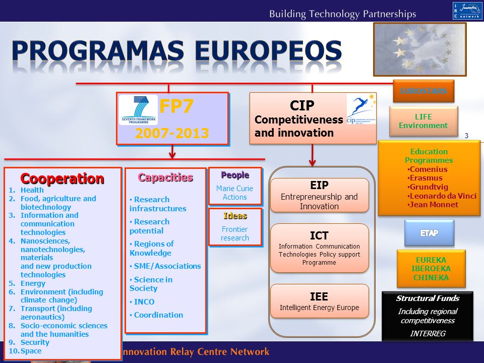 Programas europeos FP7 CIP Cooperation Competitiveness