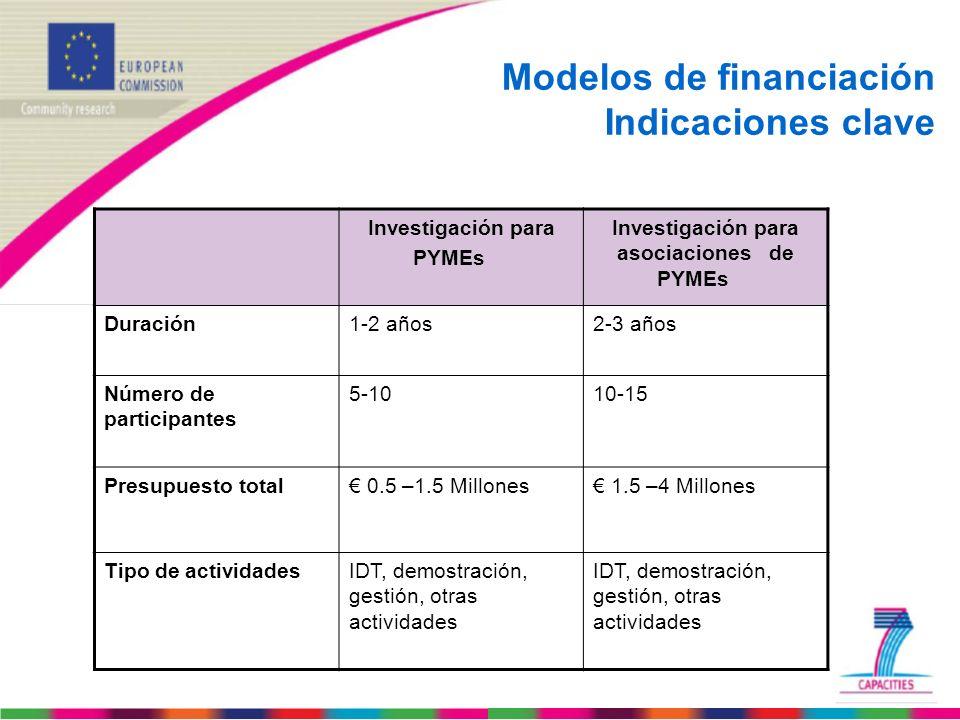 Investigación para asociaciones de PYMEs