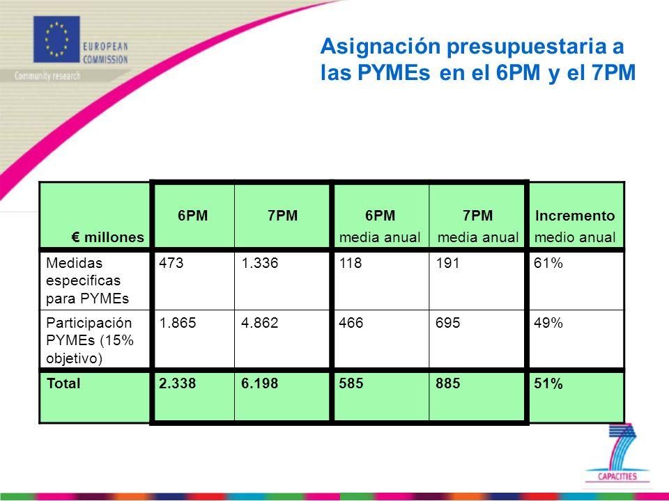 Asignación presupuestaria a las PYMEs en el 6PM y el 7PM