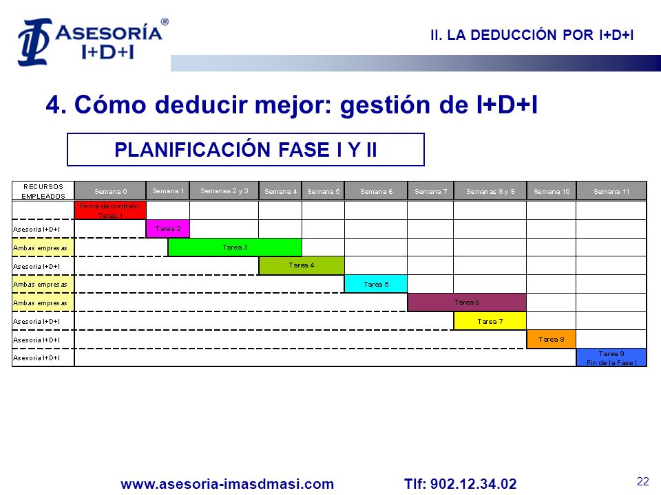 II. LA DEDUCCIÓN POR I+D+I PLANIFICACIÓN FASE I Y II