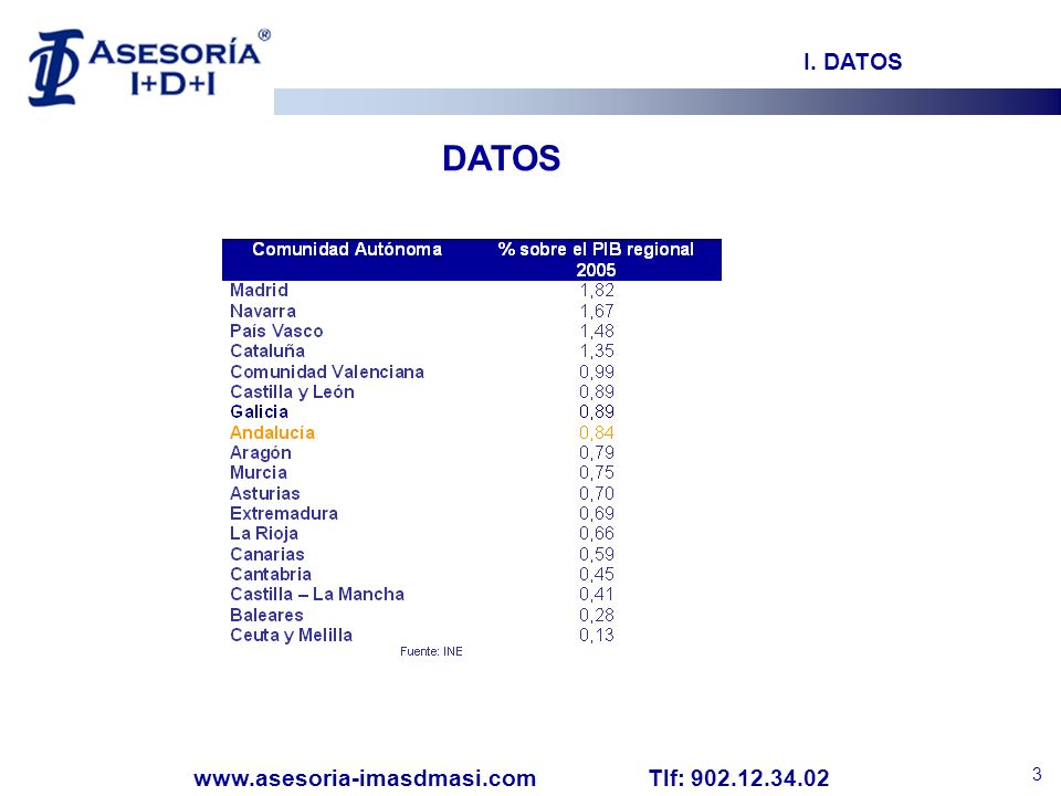 I. DATOS DATOS