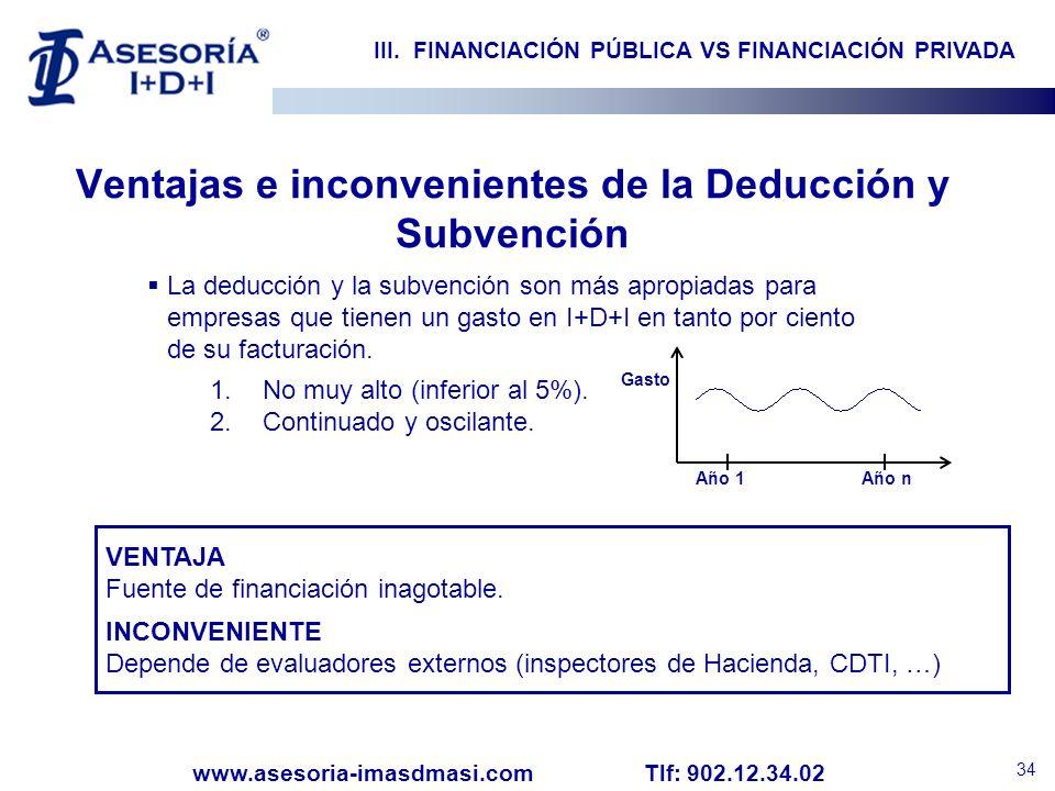 Ventajas e inconvenientes de la Deducción y Subvención