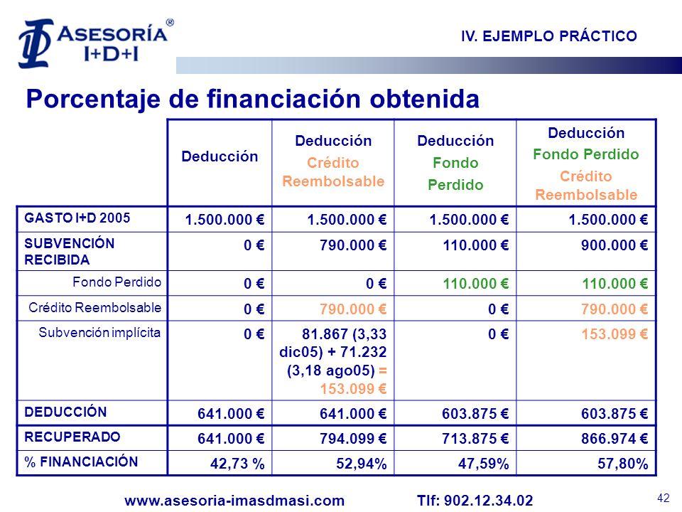 Porcentaje de financiación obtenida