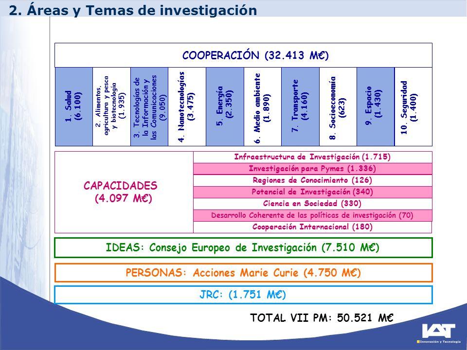 2. Áreas y Temas de investigación