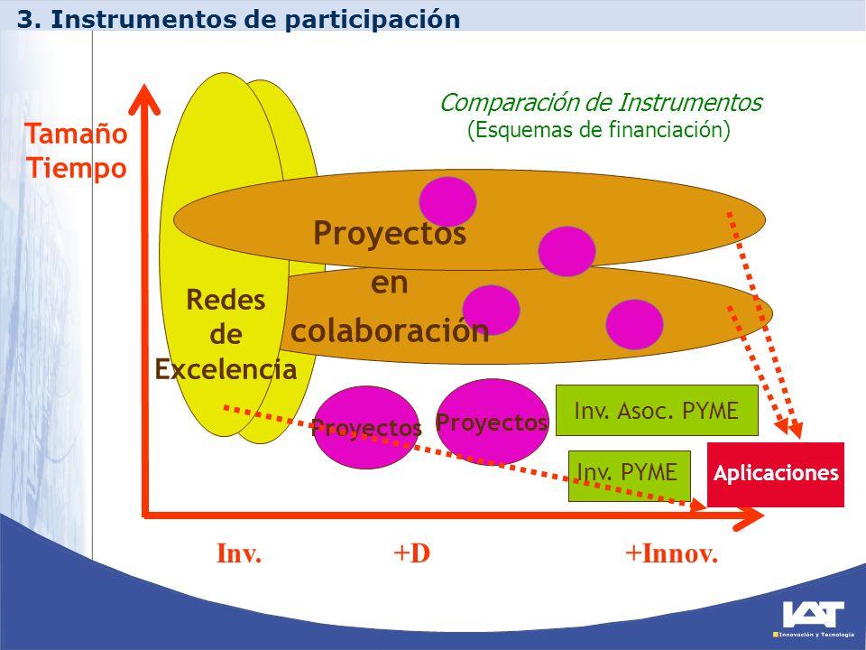 Comparación de Instrumentos (Esquemas de financiación)
