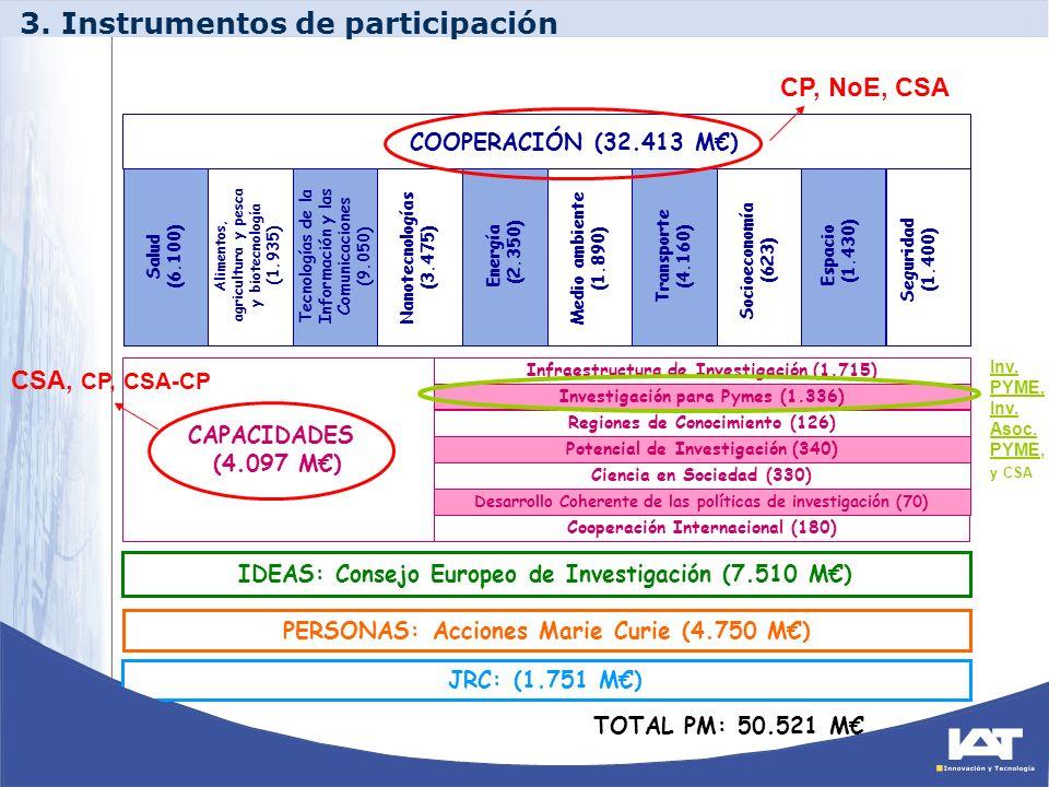 3. Instrumentos de participación