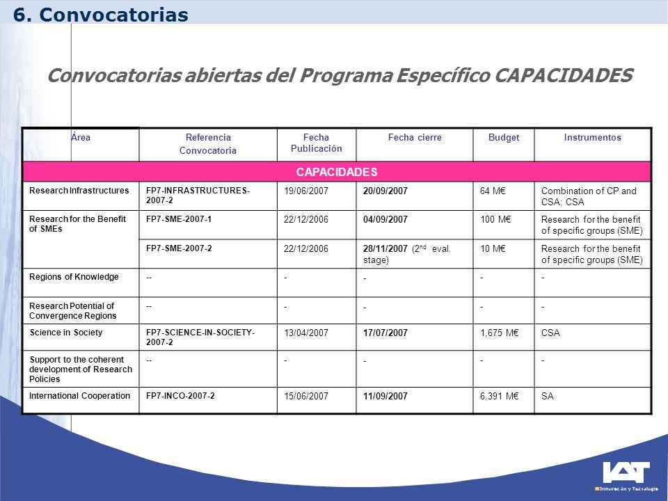 Convocatorias abiertas del Programa Específico CAPACIDADES