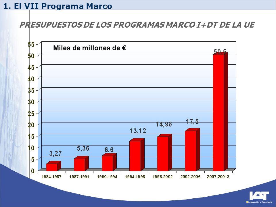 PRESUPUESTOS DE LOS PROGRAMAS MARCO I+DT DE LA UE