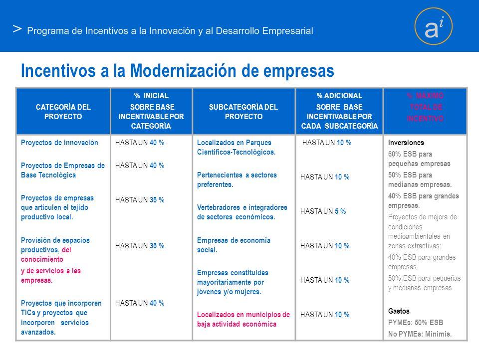 Incentivos a la Modernización de empresas
