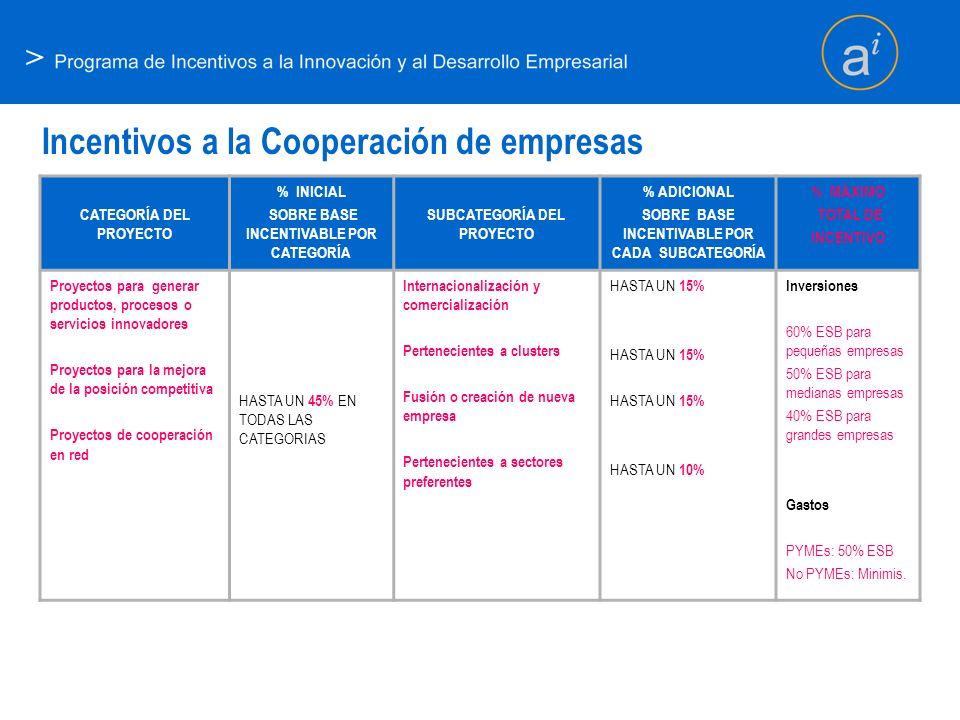 Incentivos a la Cooperación de empresas