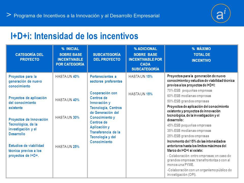 I+D+i: Intensidad de los incentivos