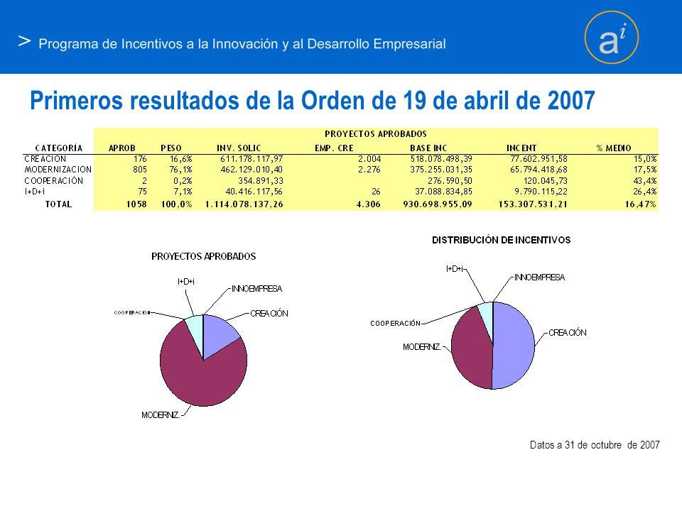 Primeros resultados de la Orden de 19 de abril de 2007