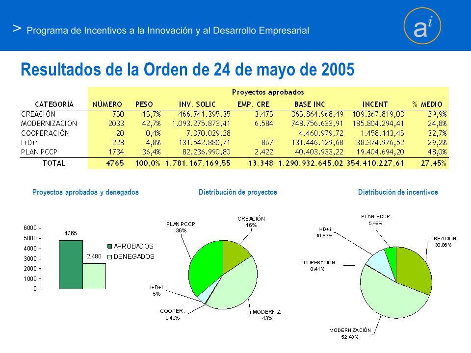 Resultados de la Orden de 24 de mayo de 2005