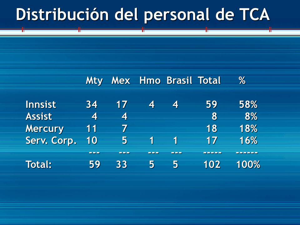 Distribución del personal de TCA