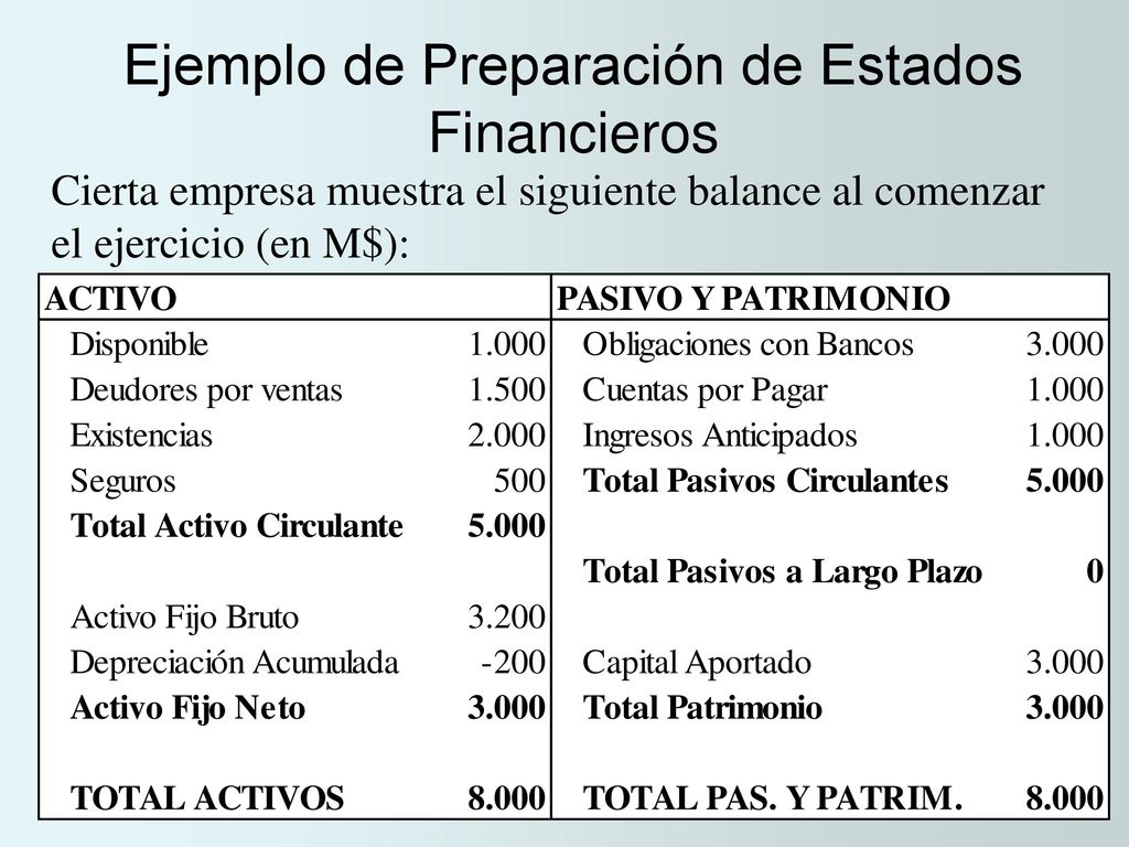 Capítulo 3: Estados Financieros Básicos