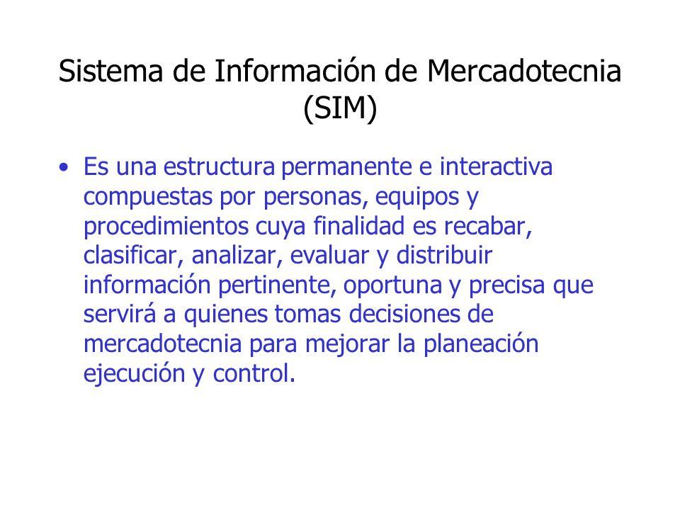 Sistema de Información de Mercadotecnia (SIM)