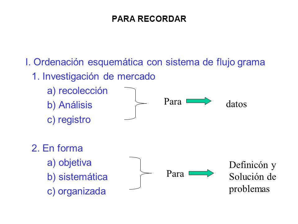 I. Ordenación esquemática con sistema de flujo grama