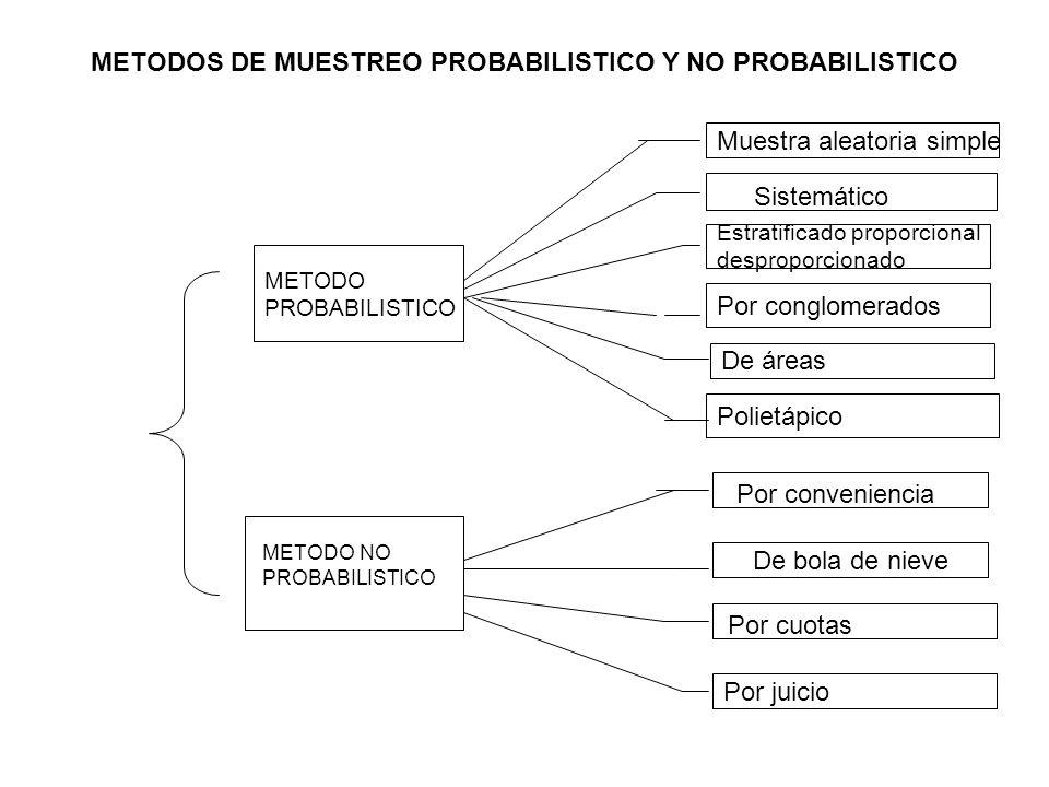 METODOS DE MUESTREO PROBABILISTICO Y NO PROBABILISTICO