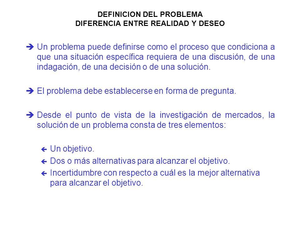 DEFINICION DEL PROBLEMA DIFERENCIA ENTRE REALIDAD Y DESEO