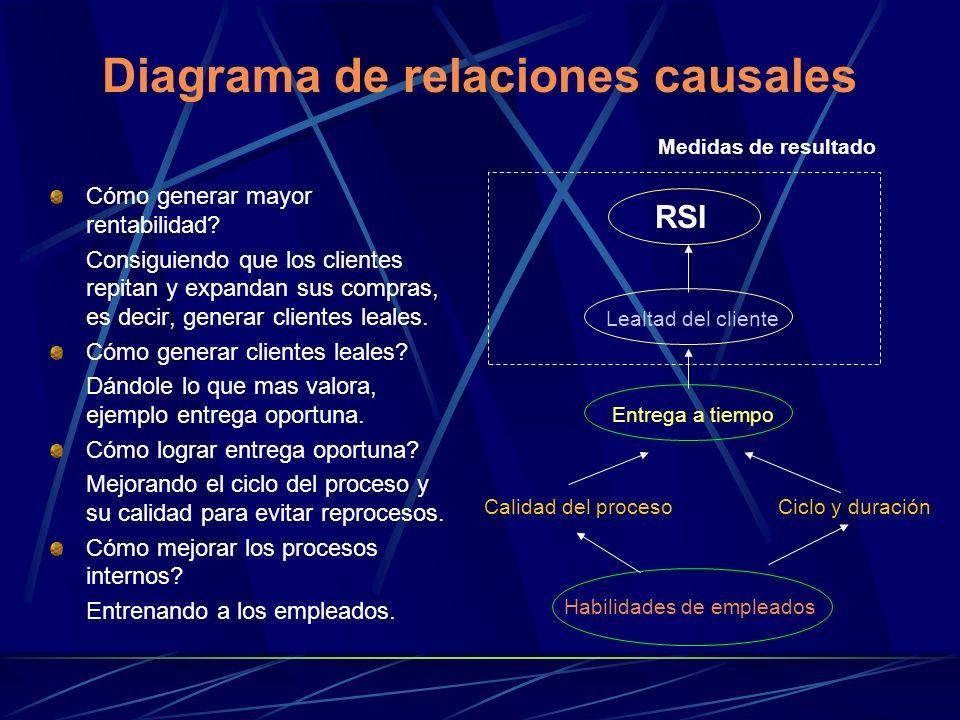 Diagrama de relaciones causales