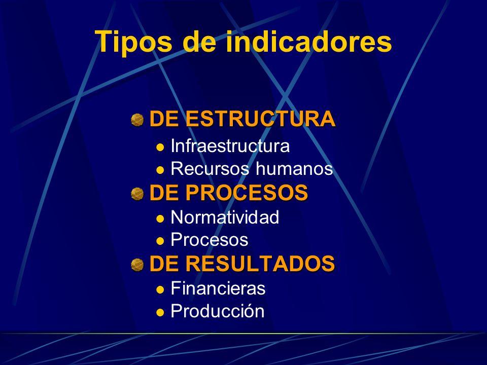 Tipos de indicadores DE ESTRUCTURA DE PROCESOS DE RESULTADOS