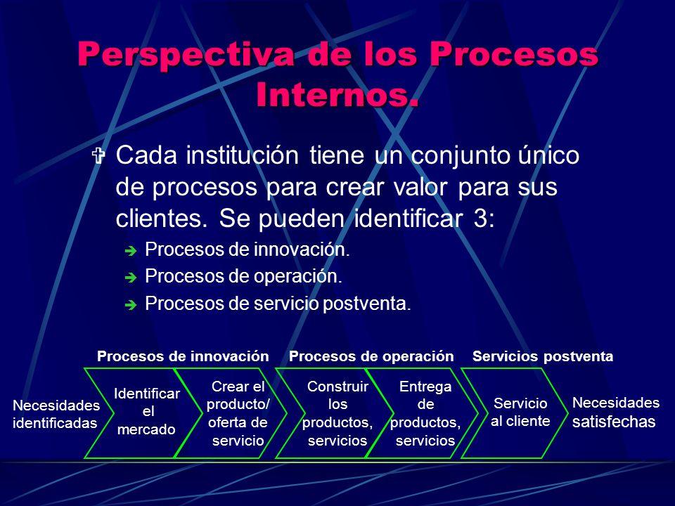 Perspectiva de los Procesos Internos.