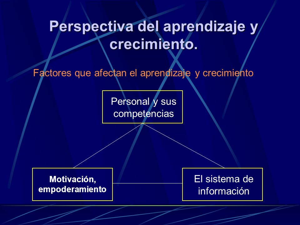 Perspectiva del aprendizaje y crecimiento.