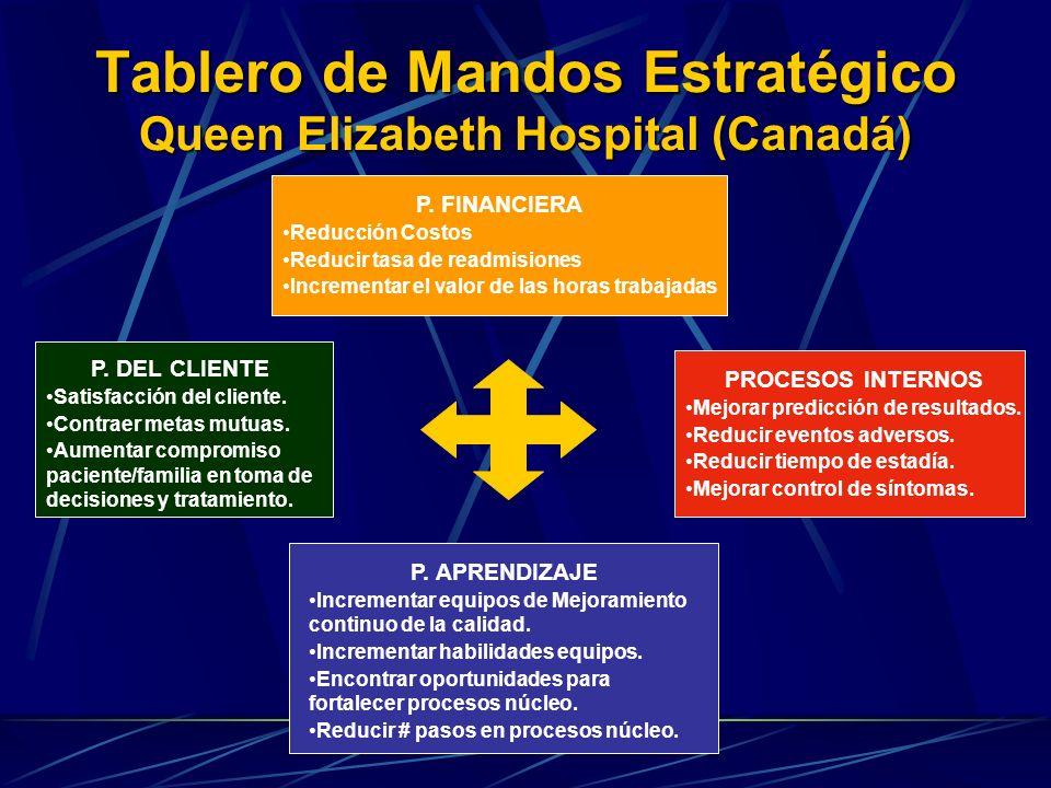 Tablero de Mandos Estratégico Queen Elizabeth Hospital (Canadá)