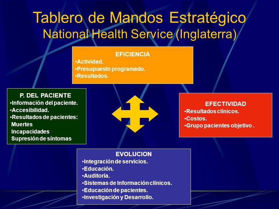 Tablero de Mandos Estratégico National Health Service (Inglaterra)