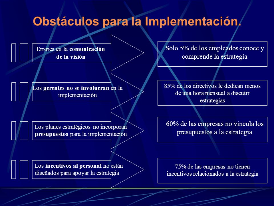 Obstáculos para la Implementación.
