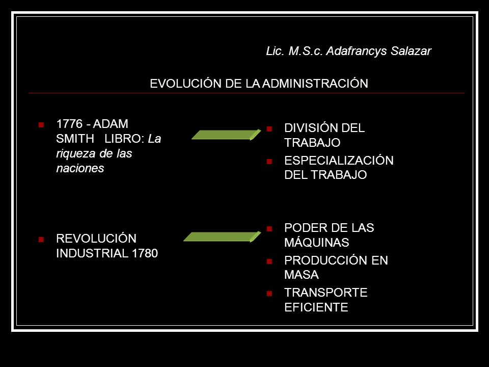 EVOLUCIÓN DE LA ADMINISTRACIÓN