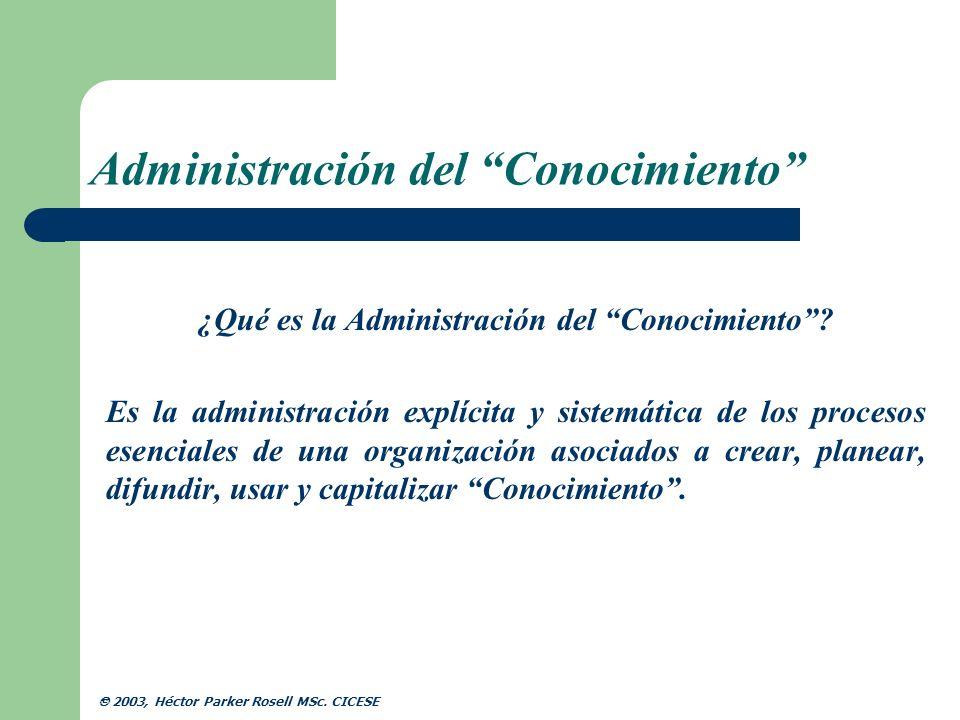 Administración del Conocimiento
