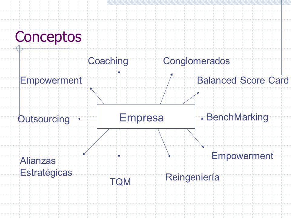 Conceptos Empresa Coaching Conglomerados Empowerment