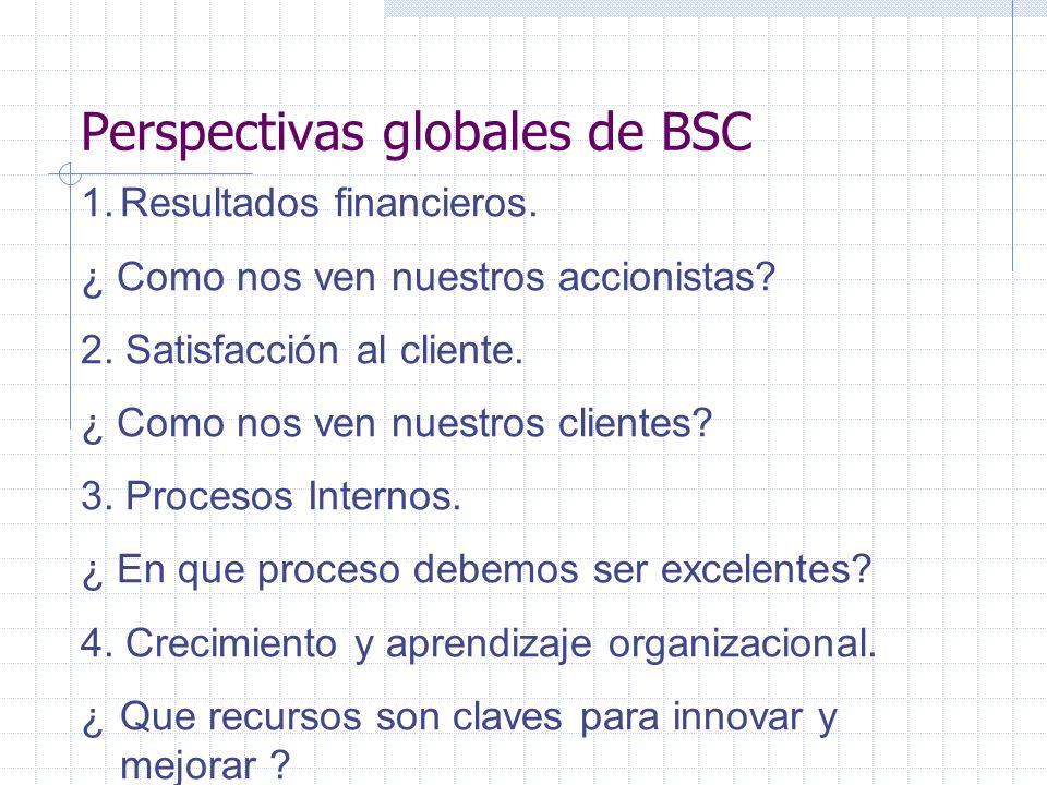 Perspectivas globales de BSC