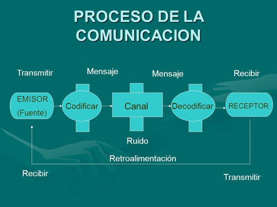 PROCESO DE LA COMUNICACION