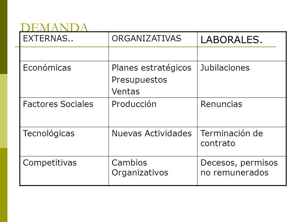 DEMANDA LABORALES. EXTERNAS.. ORGANIZATIVAS Económicas