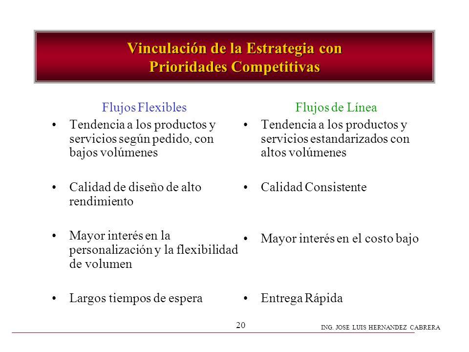 Vinculación de la Estrategia con Prioridades Competitivas
