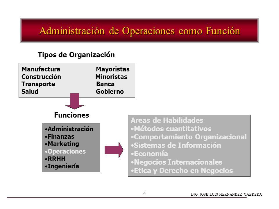 Administración de Operaciones como Función