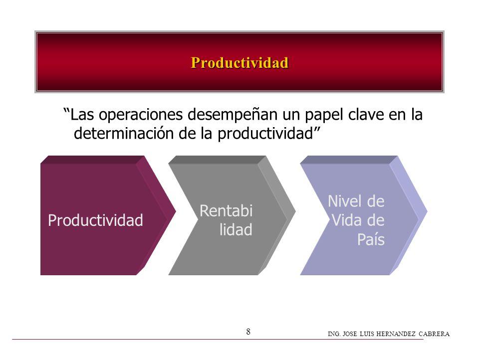 Productividad Las operaciones desempeñan un papel clave en la. determinación de la productividad Productividad.