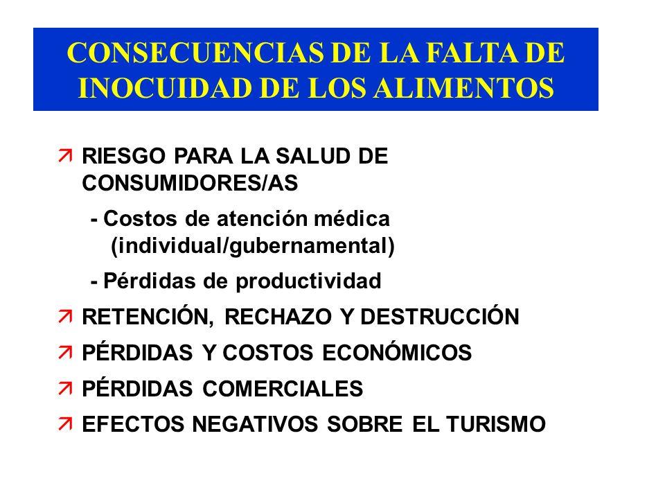CONSECUENCIAS DE LA FALTA DE INOCUIDAD DE LOS ALIMENTOS