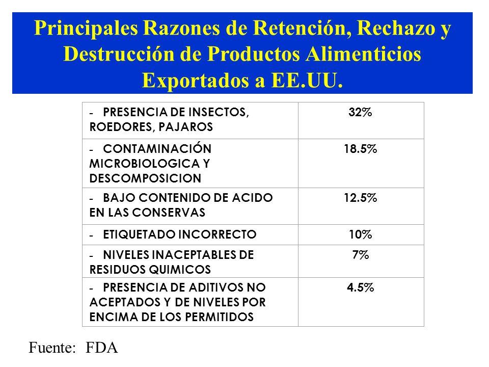 Principales Razones de Retención, Rechazo y Destrucción de Productos Alimenticios Exportados a EE.UU.