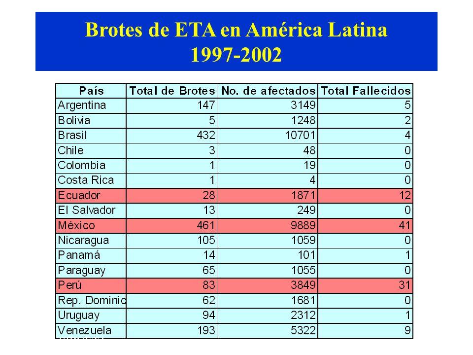 Brotes de ETA en América Latina 1997-2002