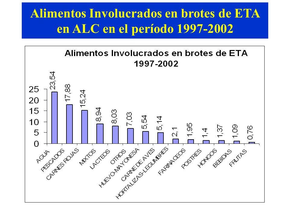 Alimentos Involucrados en brotes de ETA en ALC en el período 1997-2002