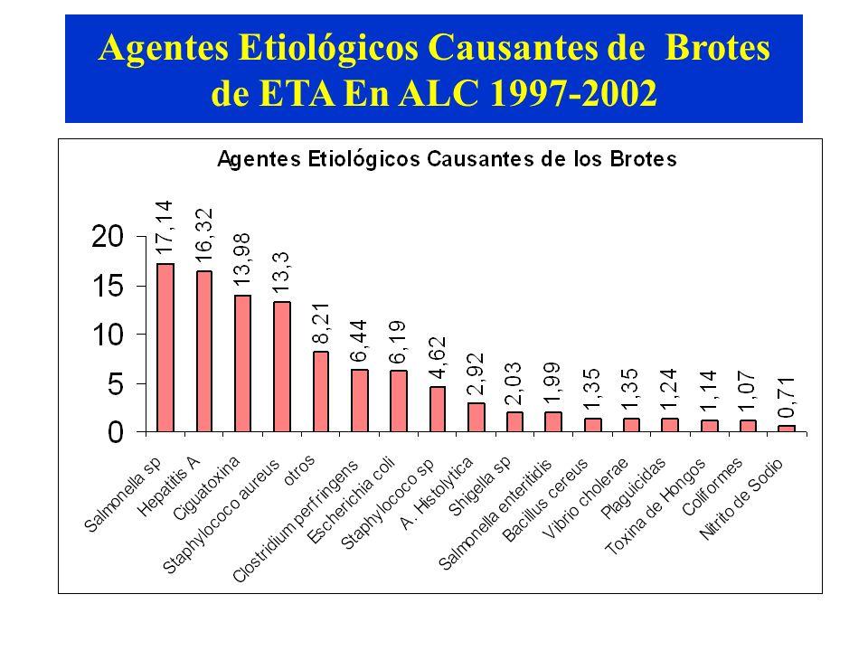 Agentes Etiológicos Causantes de Brotes de ETA En ALC 1997-2002