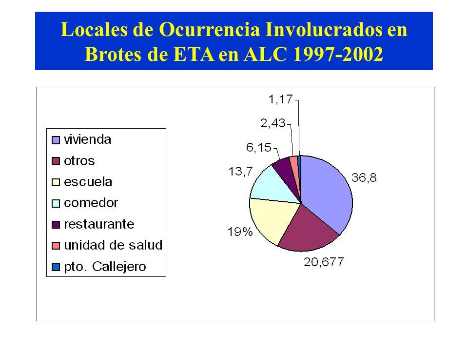 Locales de Ocurrencia Involucrados en Brotes de ETA en ALC 1997-2002